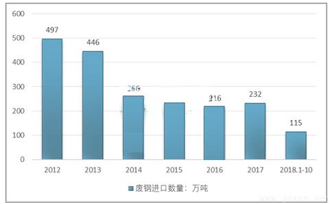 2012-2018年10月全国废钢进口量走势图.png