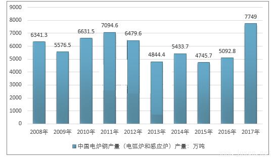 2008-2017年我国电炉钢(电弧炉和感应炉)产量走势图.png