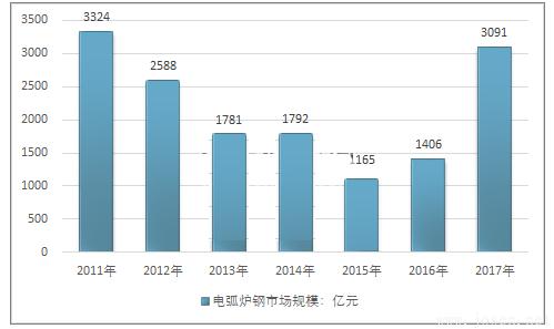2011-2017年中国电弧炉钢行业市场规模情况.png