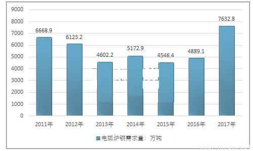 2011-2017年中国电弧炉钢行业需求情况.png