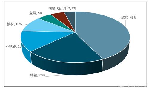 2017年电弧炉粗钢细分产品产能集中度.png