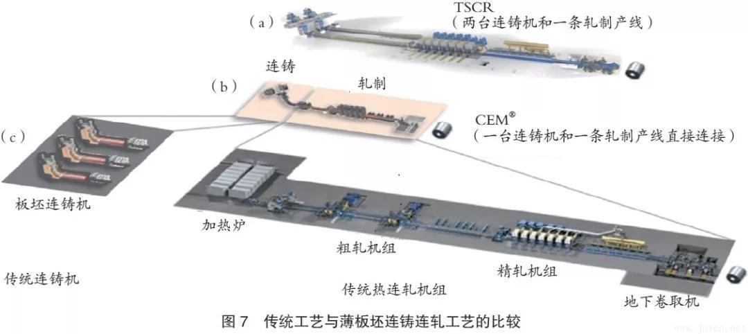 浦项钢铁公司:双辊薄带连铸工艺PoStrip