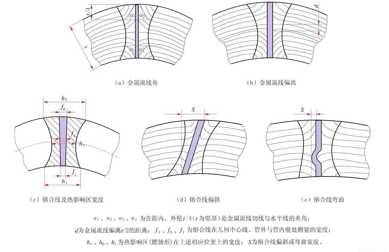 高频直缝焊管在线焊缝质量快速测评与诊断-1.jpg