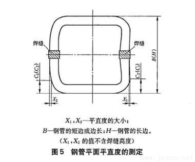 图5-钢管平面平直度的测定.jpg