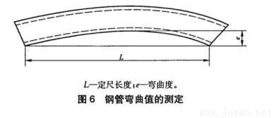 图6-钢管弯曲值的测定.jpg