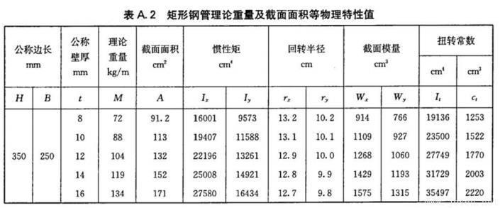 表A.2-矩形钢管理论重量及截面面积等物理特性值-1.jpg