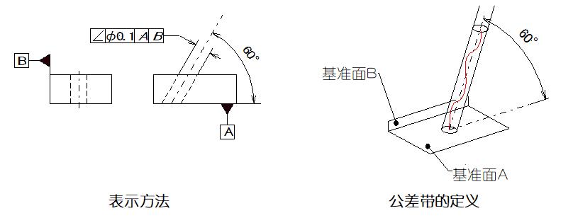 直 角度 幾何 公差