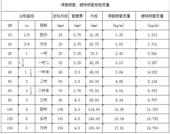 焊接钢管镀锌钢管规格质量表.png