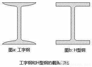 工字钢和H型钢的区别有哪些?