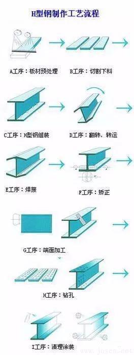 H型钢制造工艺流程
