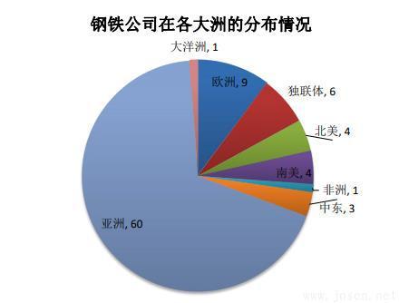钢铁公司在各大洲的分布情况.jpg