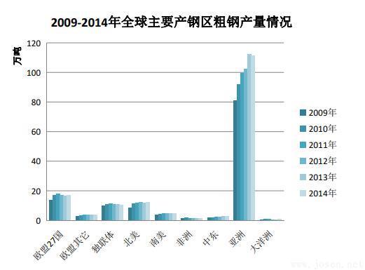 2009-2014年全球主要产钢区粗钢产量情况.jpg