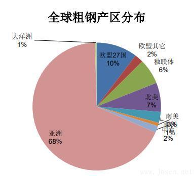全球粗钢产区分布.jpg