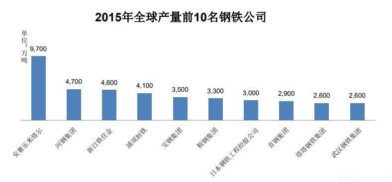 2015年全球产量前10名钢铁公司.jpg
