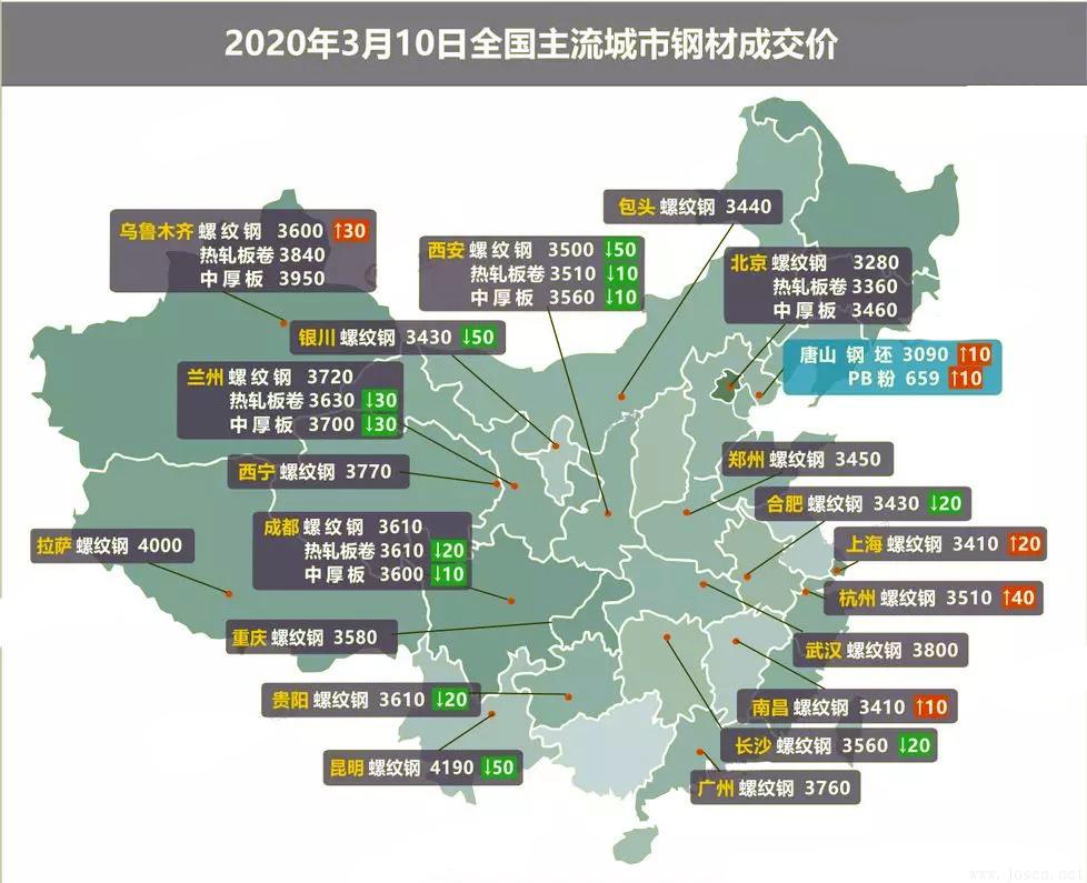 2020年3月10日全国钢材市场成交价格图.jpg