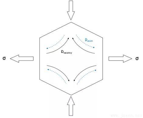 Nabarro-Herring蠕变下原子扩散和空位图。.jpg